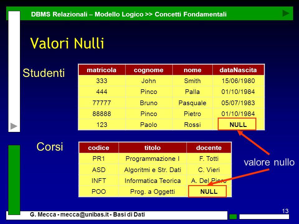 13 G. Mecca - mecca@unibas.it - Basi di Dati Valori Nulli DBMS Relazionali – Modello Logico >> Concetti Fondamentali matricolacognomenomedataNascita 3