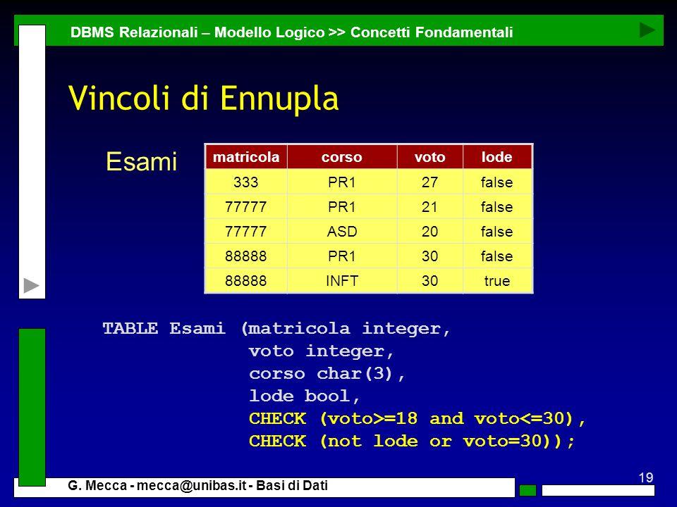 19 G. Mecca - mecca@unibas.it - Basi di Dati Vincoli di Ennupla DBMS Relazionali – Modello Logico >> Concetti Fondamentali TABLE Esami (matricola inte