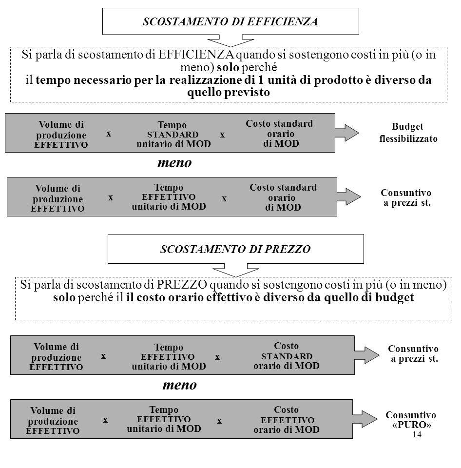14 SCOSTAMENTO DI EFFICIENZA Si parla di scostamento di EFFICIENZA quando si sostengono costi in più (o in meno) solo perché il tempo necessario per l