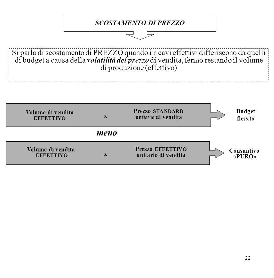 22 SCOSTAMENTO DI PREZZO Si parla di scostamento di PREZZO quando i ricavi effettivi differiscono da quelli di budget a causa della volatilità del pre