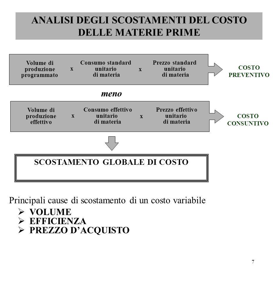 7 ANALISI DEGLI SCOSTAMENTI DEL COSTO DELLE MATERIE PRIME Volume di produzione programmato Consumo standard unitario di materia Prezzo standard unitar
