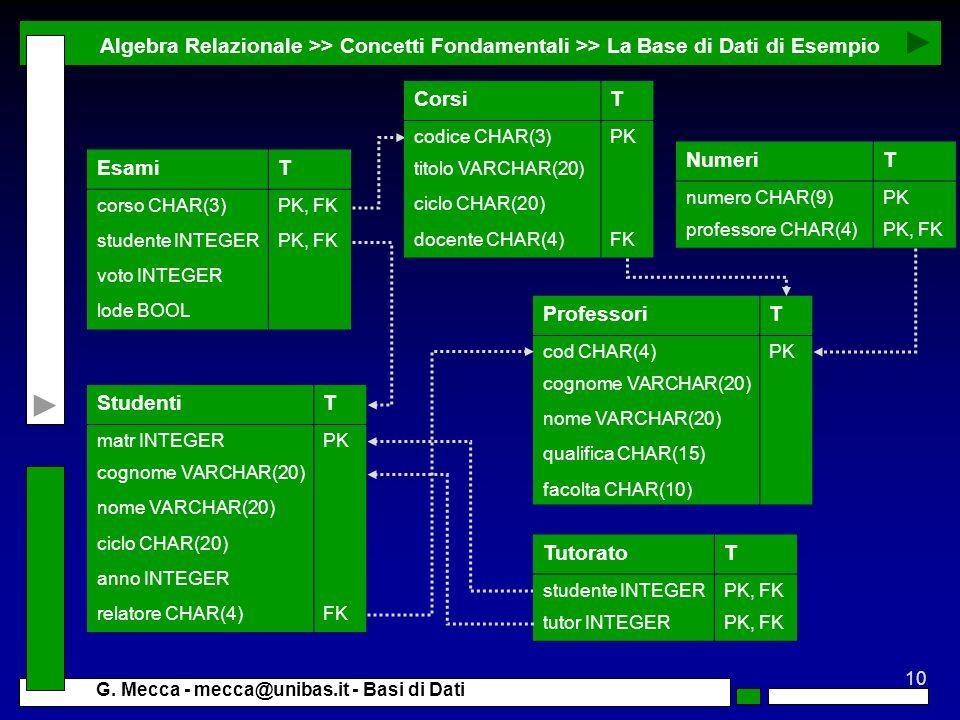 10 G. Mecca - mecca@unibas.it - Basi di Dati Algebra Relazionale >> Concetti Fondamentali >> La Base di Dati di Esempio TutoratoT studente INTEGERPK,