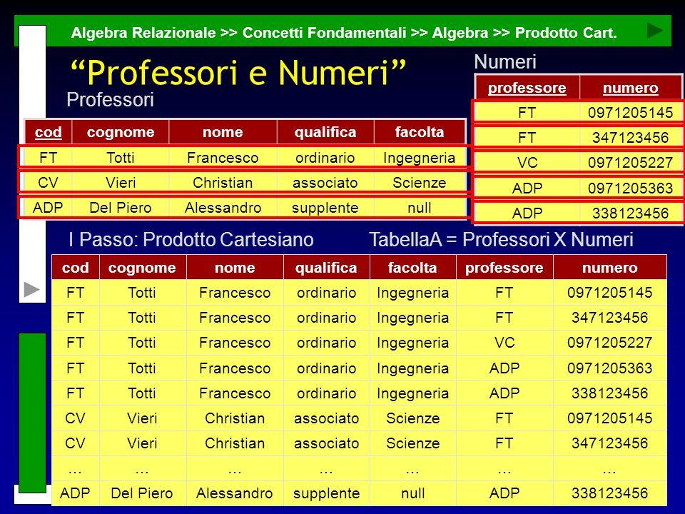 30 G. Mecca - mecca@unibas.it - Basi di Dati Professori e Numeri Algebra Relazionale >> Concetti Fondamentali >> Algebra >> Prodotto Cart. codcognomen