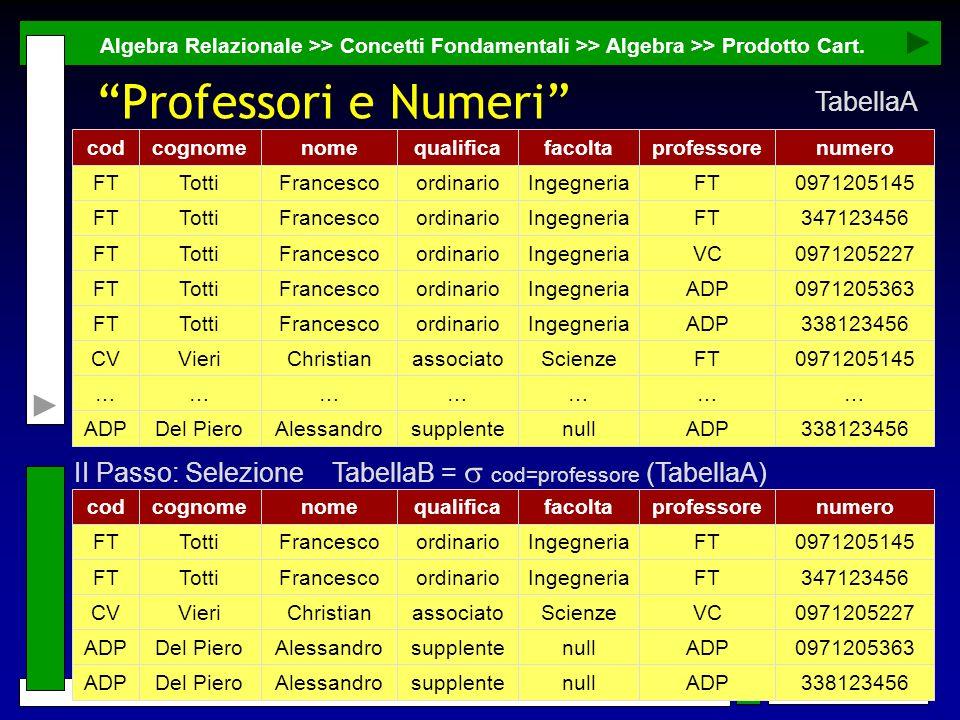 31 G. Mecca - mecca@unibas.it - Basi di Dati Professori e Numeri Algebra Relazionale >> Concetti Fondamentali >> Algebra >> Prodotto Cart. 338123456AD