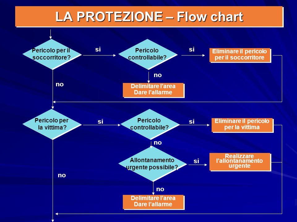 LA PROTEZIONE – Flow chart Pericolo per il soccorritore? Pericolo per il soccorritore? Eliminare il pericolo per il soccorritore Eliminare il pericolo