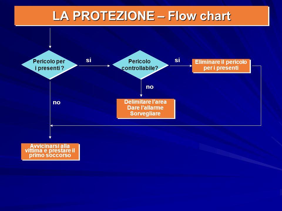 LA PROTEZIONE – Flow chart Pericolo per i presenti ? Pericolo per i presenti ? Eliminare il pericolo per i presenti Eliminare il pericolo per i presen
