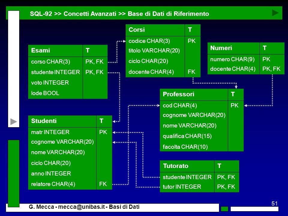 51 G. Mecca - mecca@unibas.it - Basi di Dati SQL-92 >> Concetti Avanzati >> Base di Dati di Riferimento TutoratoT studente INTEGERPK, FK tutor INTEGER