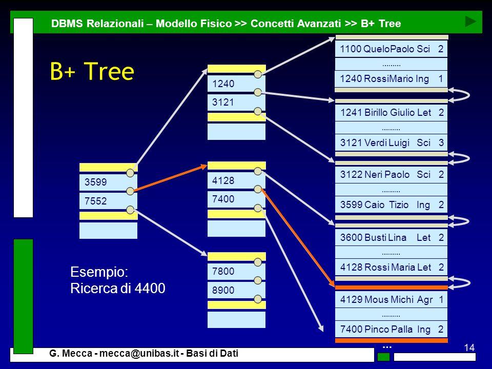 14 G. Mecca - mecca@unibas.it - Basi di Dati DBMS Relazionali – Modello Fisico >> Concetti Avanzati >> B+ Tree 1240 3121 3121 Verdi Luigi Sci3 1241 Bi