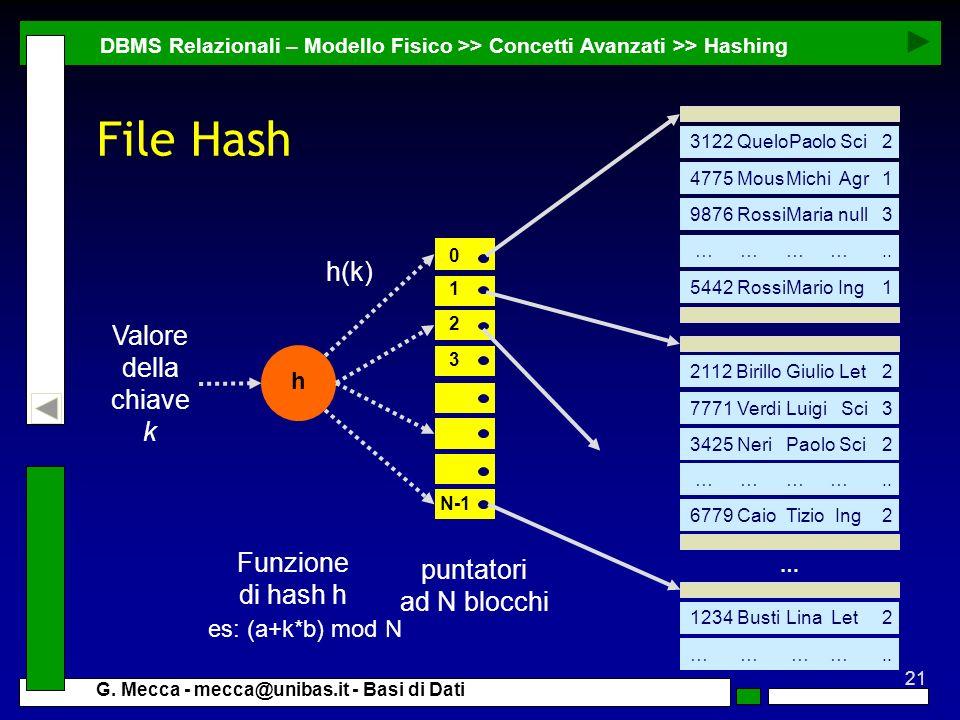 21 G. Mecca - mecca@unibas.it - Basi di Dati File Hash DBMS Relazionali – Modello Fisico >> Concetti Avanzati >> Hashing puntatori ad N blocchi 0 1 2
