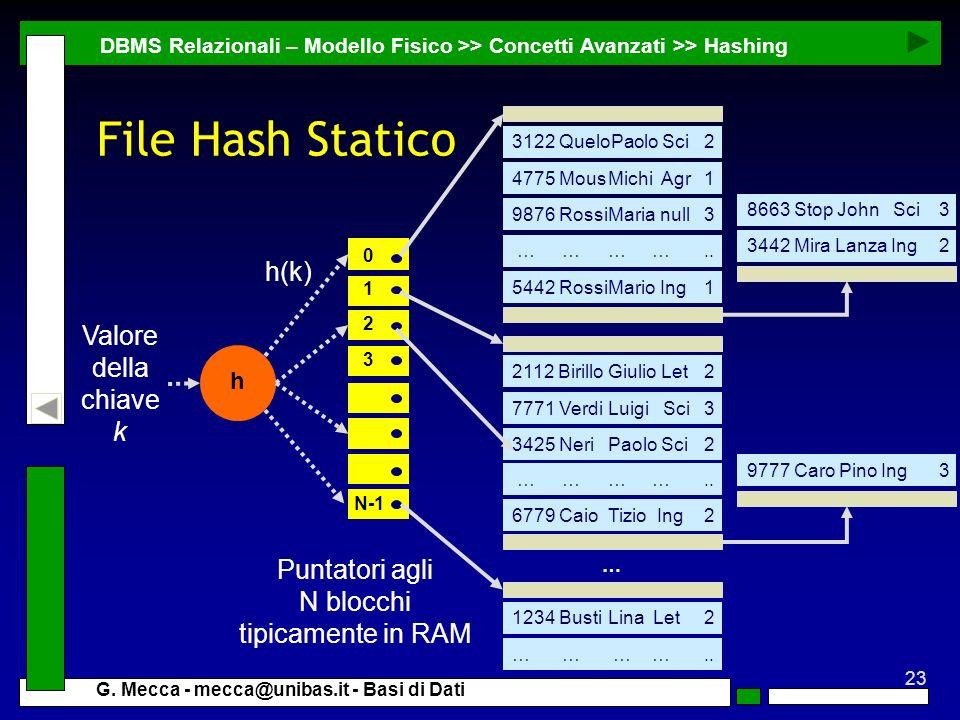 23 G. Mecca - mecca@unibas.it - Basi di Dati File Hash Statico DBMS Relazionali – Modello Fisico >> Concetti Avanzati >> Hashing Puntatori agli N bloc