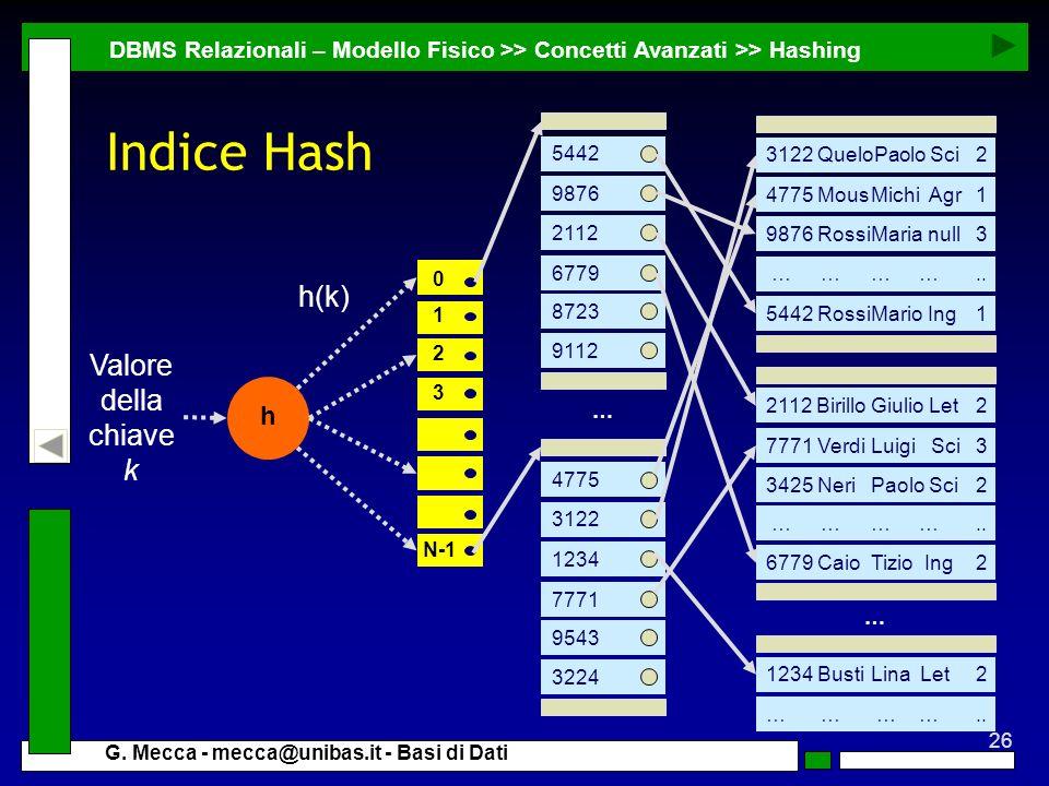 26 G. Mecca - mecca@unibas.it - Basi di Dati Indice Hash DBMS Relazionali – Modello Fisico >> Concetti Avanzati >> Hashing 5442 RossiMario Ing1 3425 N