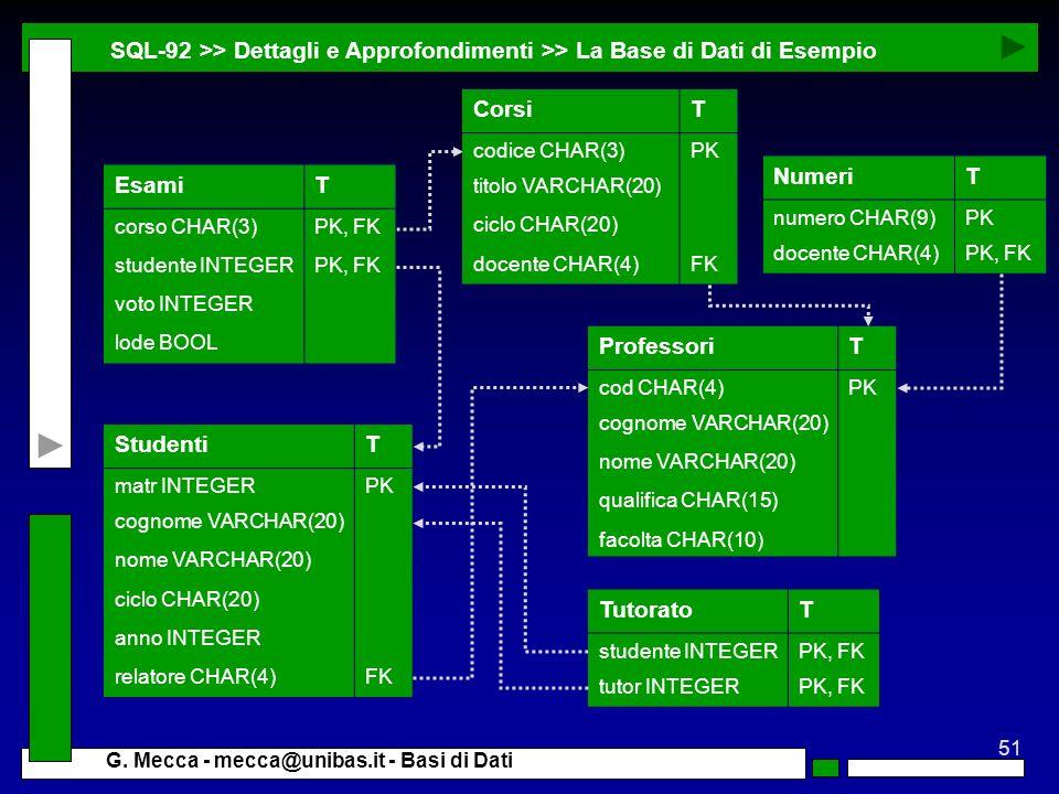 51 G. Mecca - mecca@unibas.it - Basi di Dati SQL-92 >> Dettagli e Approfondimenti >> La Base di Dati di Esempio TutoratoT studente INTEGERPK, FK tutor