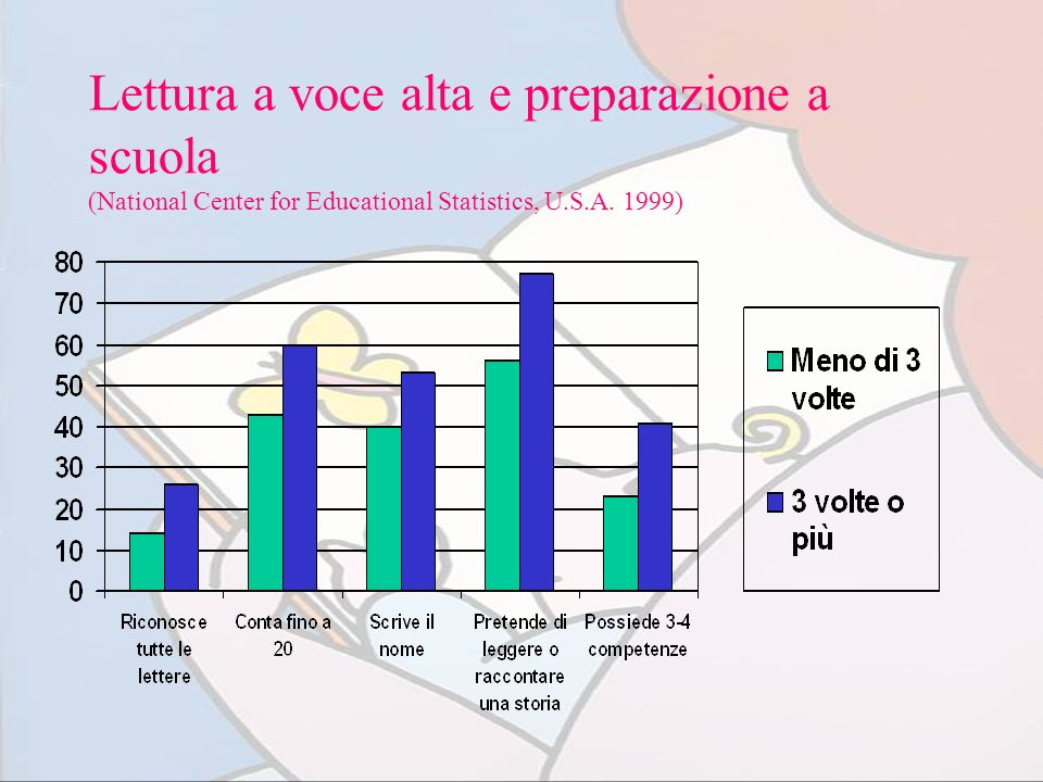 Lettura a voce alta e preparazione a scuola (National Center for Educational Statistics, U.S.A. 1999)
