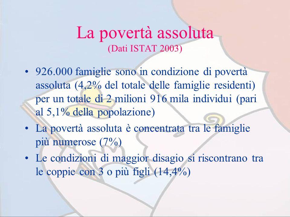 La povertà assoluta (Dati ISTAT 2003) 926.000 famiglie sono in condizione di povertà assoluta (4,2% del totale delle famiglie residenti) per un totale