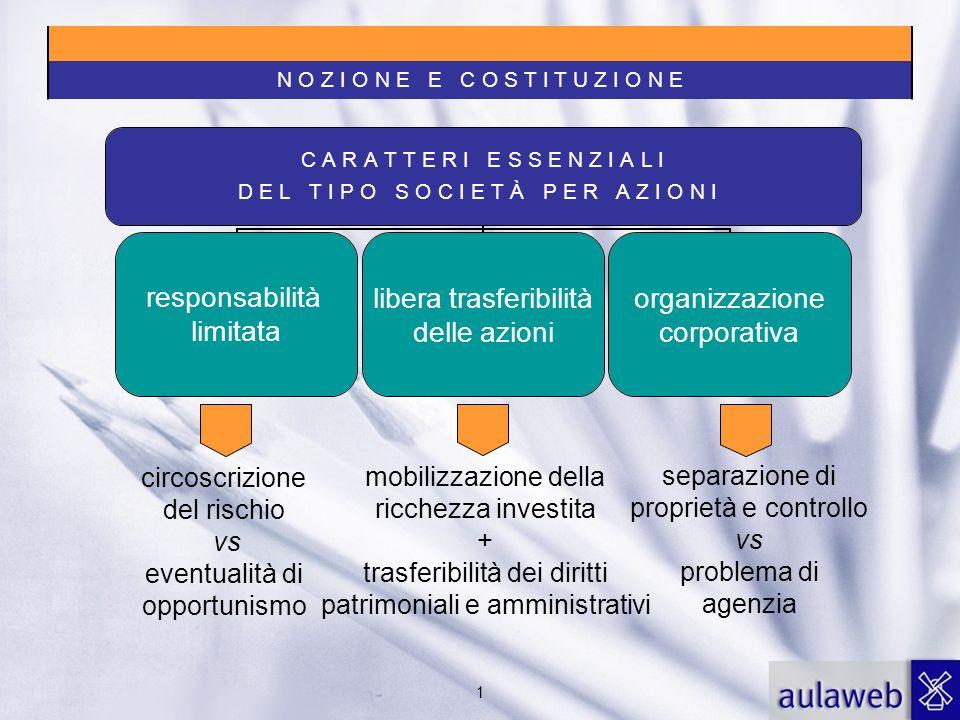 2 Mini-riforma del 1974 prime distinzioni tra società quotate e non quotate T.u.f.
