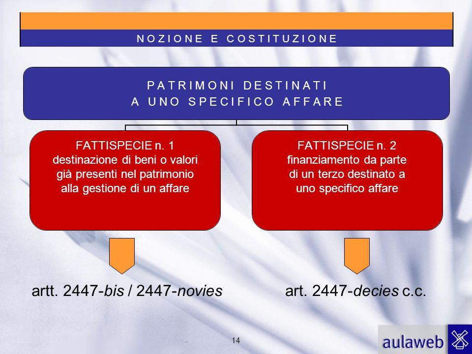 14 art. 2447-decies c.c.artt. 2447-bis / 2447-novies N O Z I O N E E C O S T I T U Z I O N E