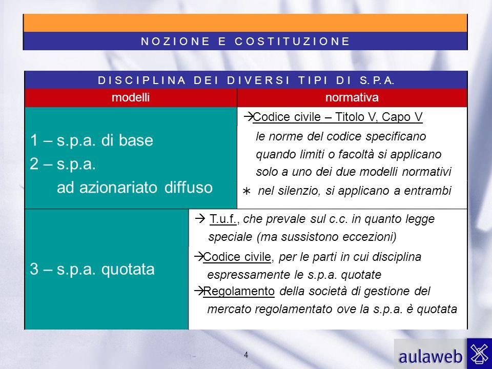 4 1 – s.p.a. di base 2 – s.p.a. ad azionariato diffuso Codice civile – Titolo V, Capo V 3 – s.p.a.
