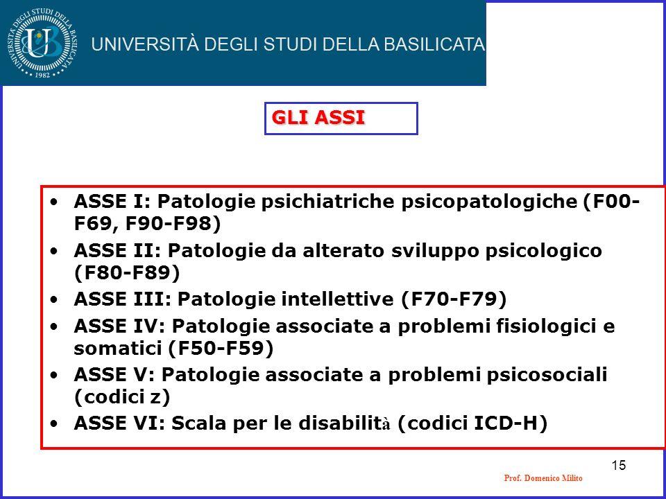 Prof. Domenico Milito GLI ASSI ASSE I: Patologie psichiatriche psicopatologiche (F00- F69, F90-F98) ASSE II: Patologie da alterato sviluppo psicologic