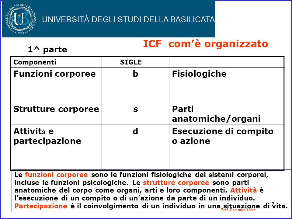 Prof. Domenico Milito ICF comè organizzato 1^ parte Componenti SIGLE Funzioni corporee Strutture corporee bsbs Fisiologiche Parti anatomiche/organi At