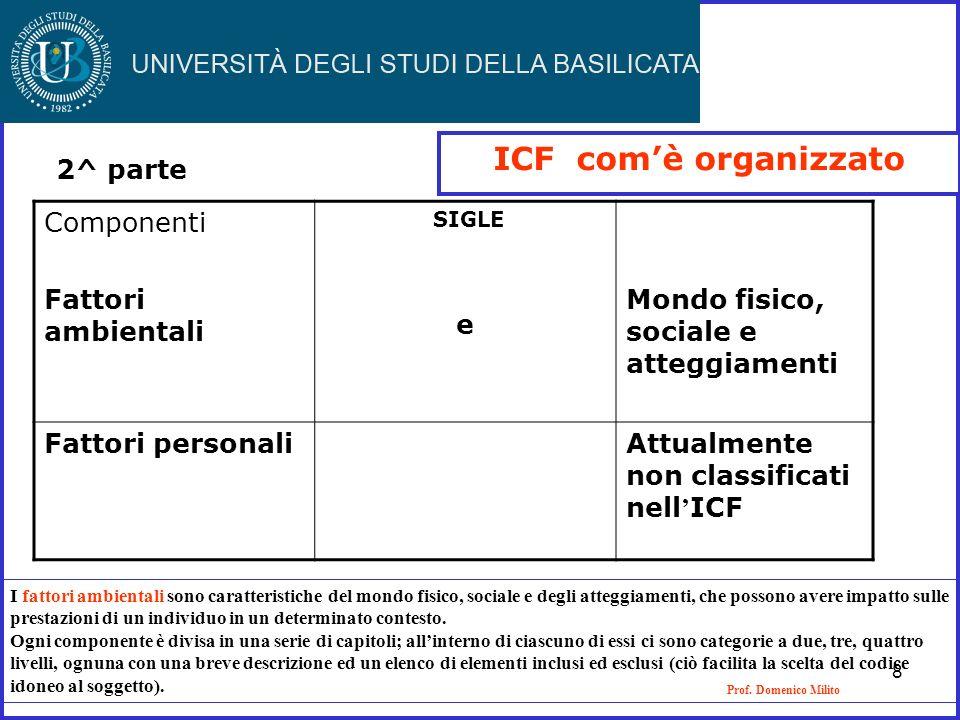 Prof. Domenico Milito ICF comè organizzato Componenti Fattori ambientali SIGLE e Mondo fisico, sociale e atteggiamenti Fattori personali Attualmente n