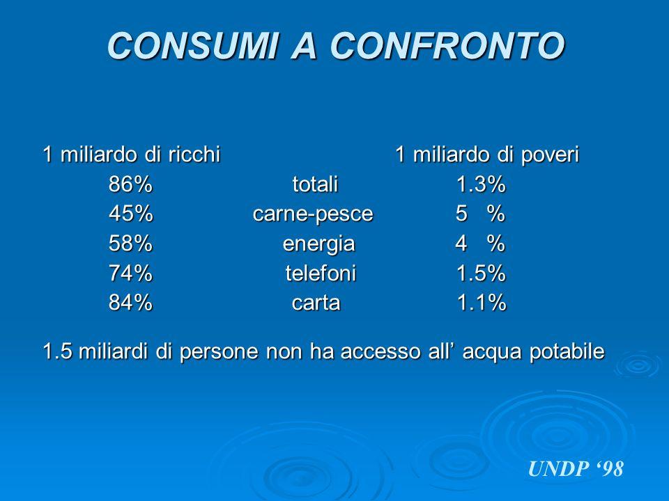 CONSUMI A CONFRONTO 1 miliardo di ricchi 1 miliardo di poveri 86% totali 1.3% 45% carne-pesce 5 % 45% carne-pesce 5 % 58% energia 4 % 74% telefoni 1.5