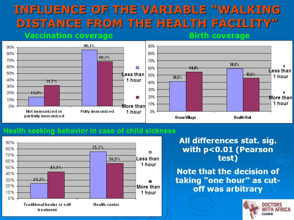 Less than 1 hour INFLUENCE OF THE VARIABLE WALKING DISTANCE FROM THE HEALTH FACILITY Vaccination coverageBirth coverage Health seeking behavior in case of child sickness Less than 1 hour More than 1 hour Less than 1 hour More than 1 hour All differences stat.
