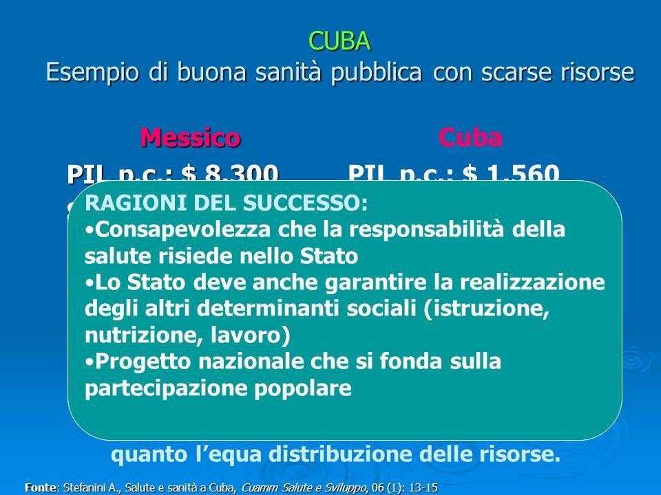 CUBA Esempio di buona sanità pubblica con scarse risorse Messico PIL p.c.: $ 8.300 Svn: 74 anni MI: 13/1.000 MM: 83/100.000 Cuba PIL p.c.: $ 1.560 Svn