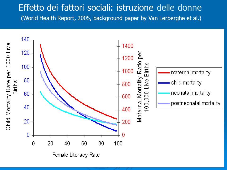 Effetto dei fattori sociali: istruzione delle donne (World Health Report, 2005, background paper by Van Lerberghe et al.)
