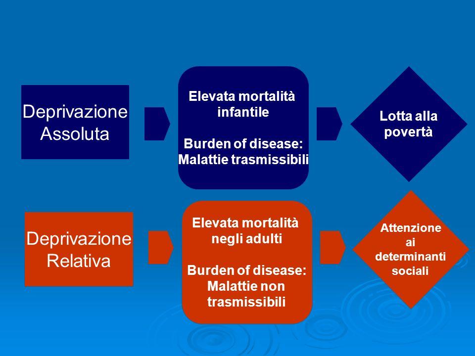 Deprivazione Assoluta DETERMINANTE EFFETTI SULLA SALUTE SOLUZIONI Deprivazione Relativa Elevata mortalità infantile Burden of disease: Malattie trasmi