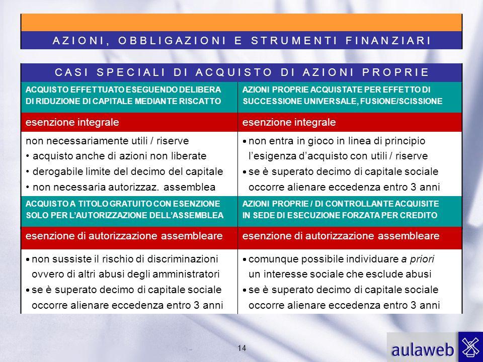 14 C A S I S P E C I A L I D I A C Q U I S T O D I A Z I O N I P R O P R I E non necessariamente utili / riserve acquisto anche di azioni non liberate derogabile limite del decimo del capitale non necessaria autorizzaz.