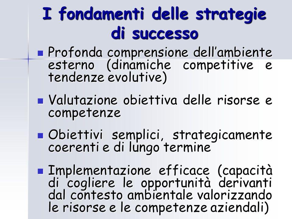 I fondamenti delle strategie di successo Profonda comprensione dellambiente esterno (dinamiche competitive e tendenze evolutive) Profonda comprensione