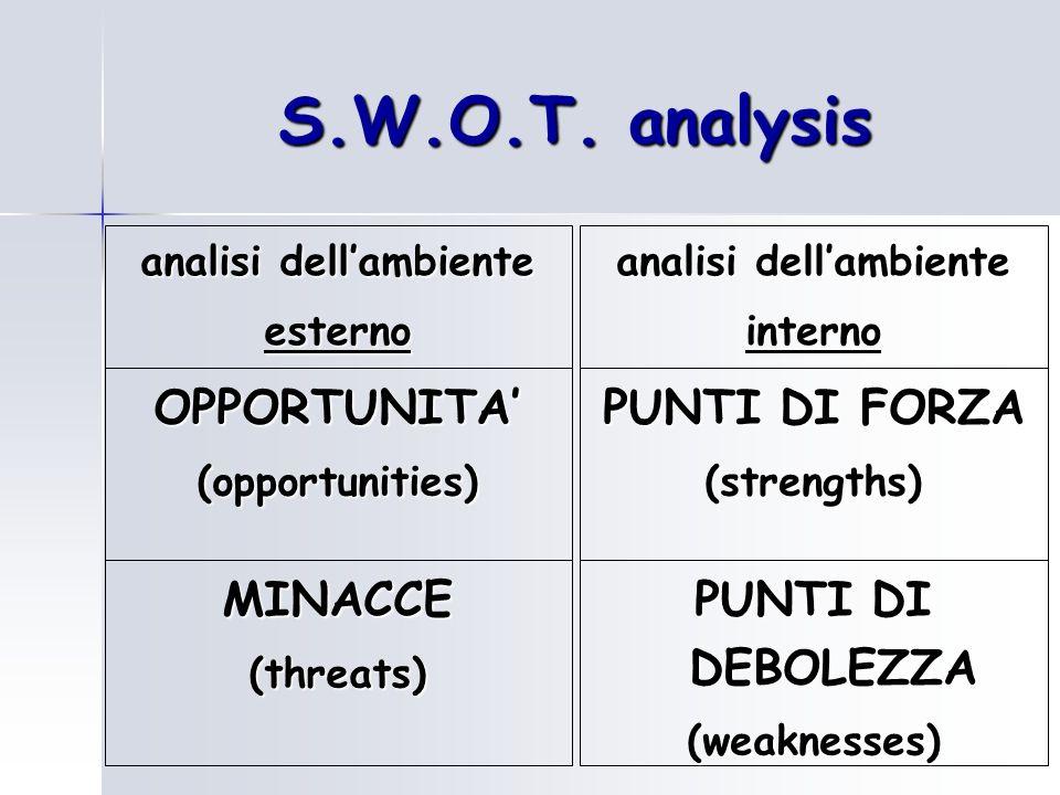 analisi dellambiente esterno S.W.O.T. analysis analisi dellambiente interno OPPORTUNITA(opportunities) MINACCE(threats) PUNTI DI FORZA (strengths) PUN