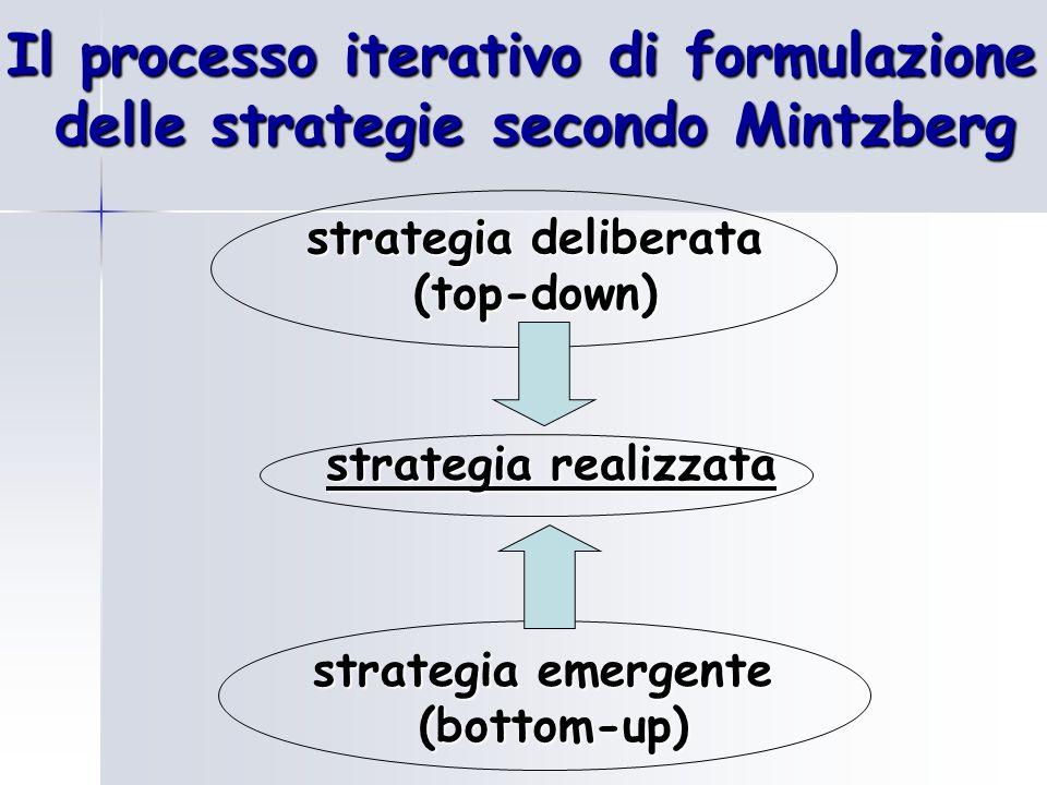 strategia realizzata strategia deliberata (top-down) (top-down) Il processo iterativo di formulazione delle strategie secondo Mintzberg strategia emer