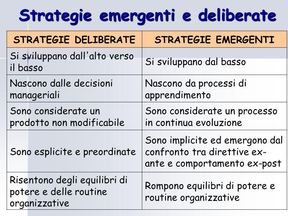 Strategie emergenti e deliberate STRATEGIE DELIBERATESTRATEGIE EMERGENTI Si sviluppano dall'alto verso il basso Si sviluppano dal basso Nascono dalle