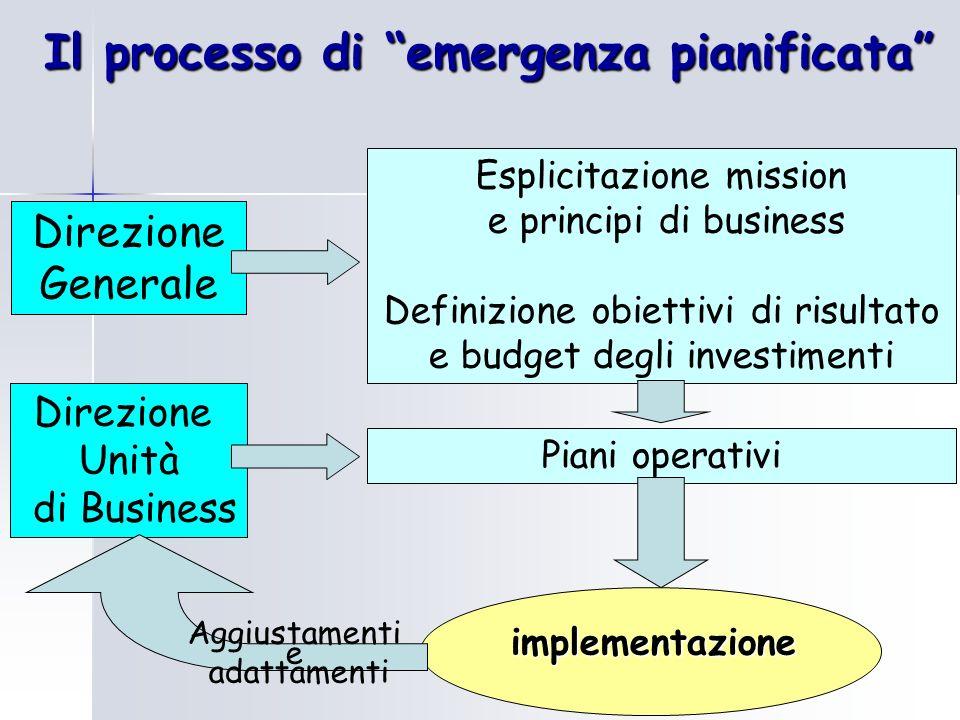 Il processo di emergenza pianificata Direzione Generale Esplicitazione mission e principi di business Definizione obiettivi di risultato e budget degl