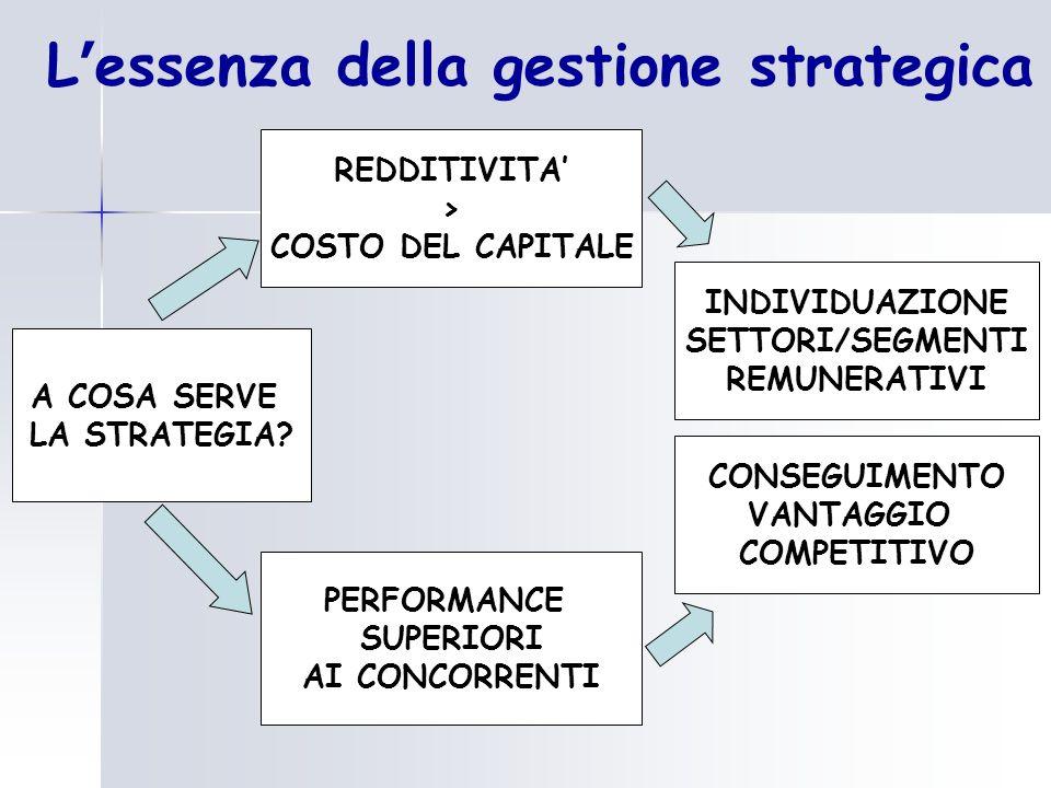 L essenza della gestione strategica PERFORMANCE SUPERIORI AI CONCORRENTI REDDITIVITA > COSTO DEL CAPITALE CONSEGUIMENTO VANTAGGIO COMPETITIVO A COSA S