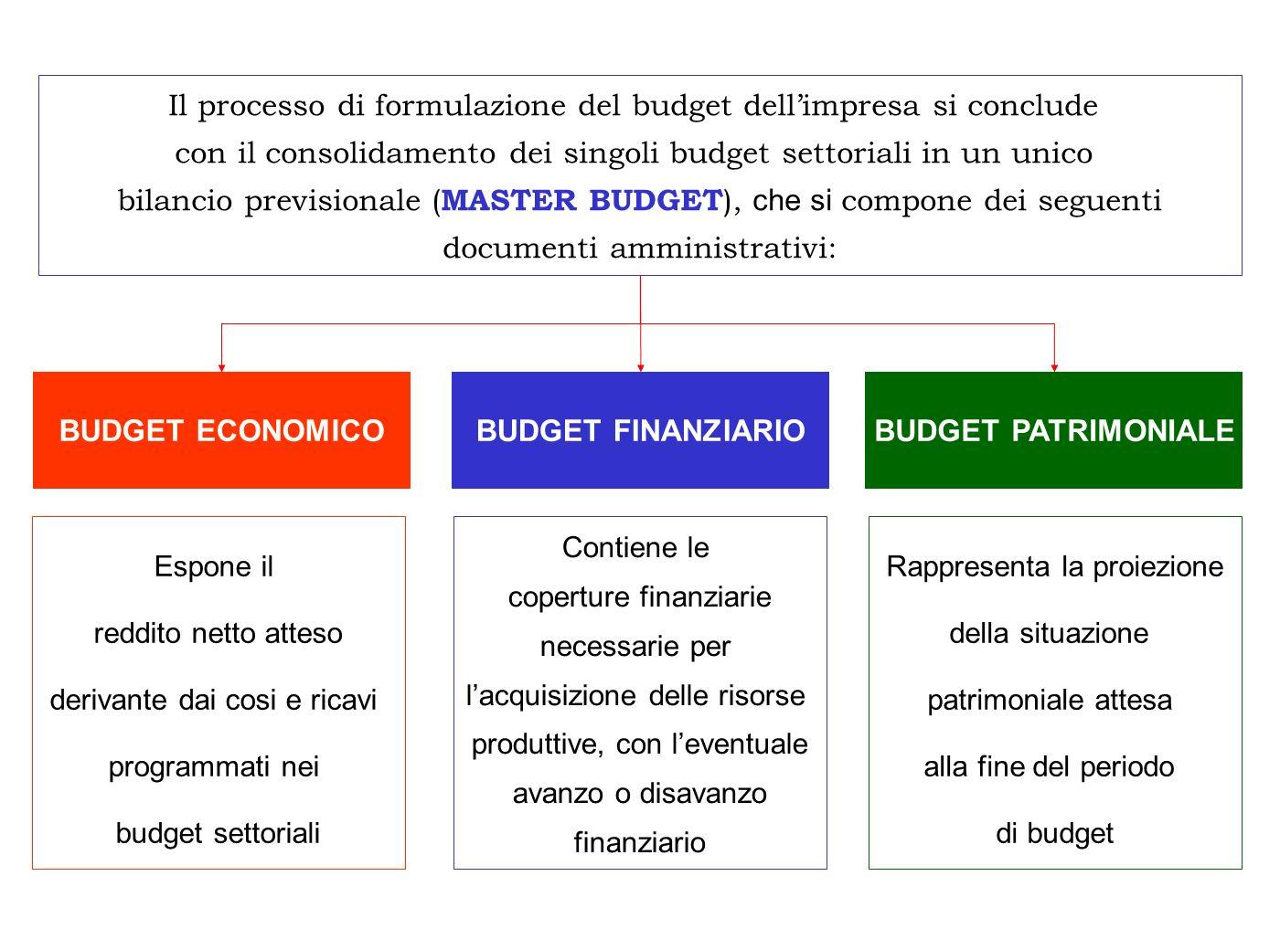 Il processo di formulazione del budget dellimpresa si conclude con il consolidamento dei singoli budget settoriali in un unico bilancio previsionale (