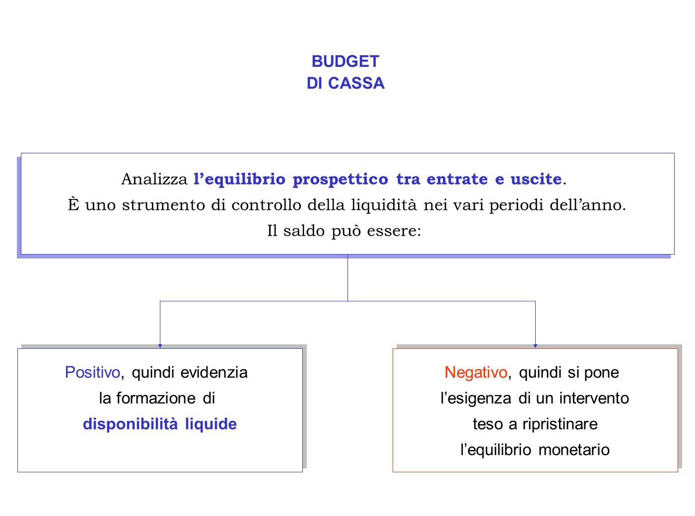 BUDGET DI CASSA Analizza lequilibrio prospettico tra entrate e uscite. È uno strumento di controllo della liquidità nei vari periodi dellanno. Il sald
