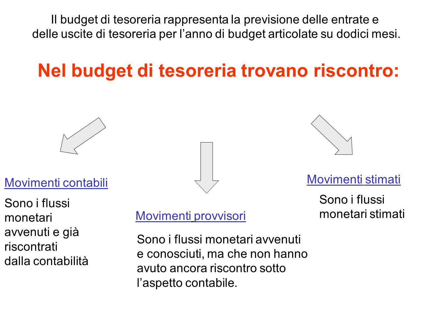 Il budget di tesoreria rappresenta la previsione delle entrate e delle uscite di tesoreria per lanno di budget articolate su dodici mesi. Nel budget d