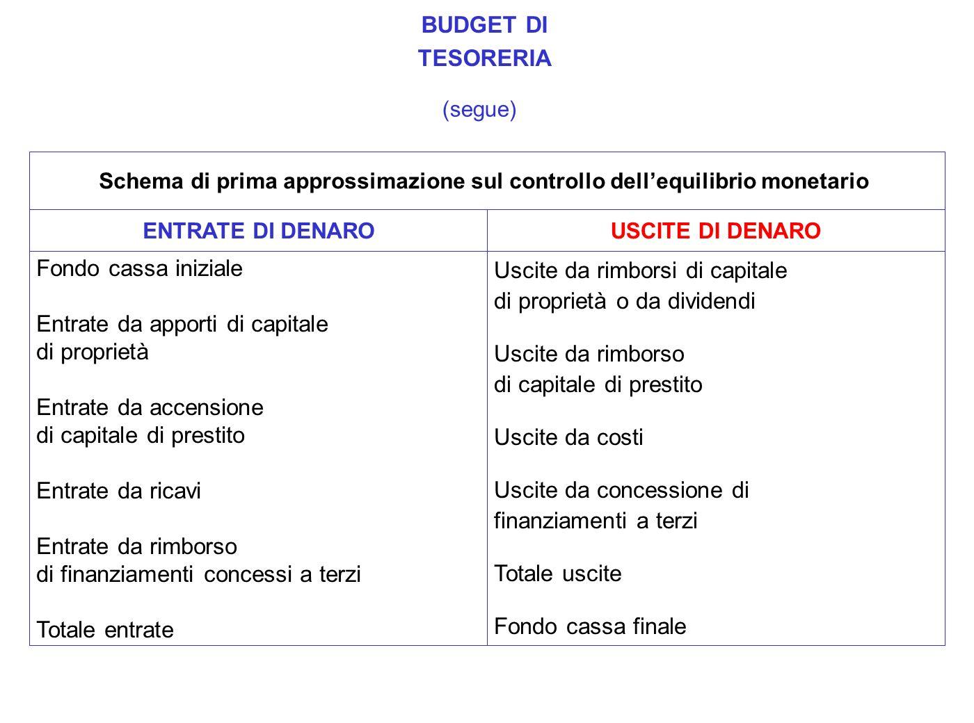 Schema di prima approssimazione sul controllo dellequilibrio monetario Fondo cassa iniziale Entrate da apporti di capitale di proprietà Entrate da acc