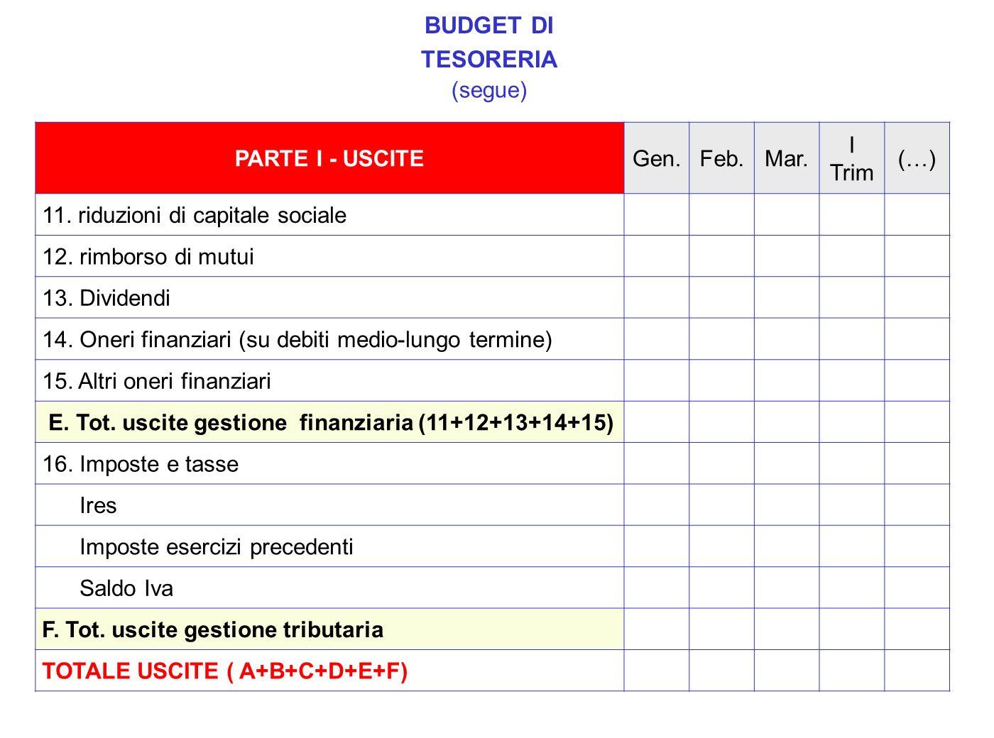 PARTE I - USCITEGen.Feb.Mar. I Trim (…) 11. riduzioni di capitale sociale 12. rimborso di mutui 13. Dividendi 14. Oneri finanziari (su debiti medio-lu