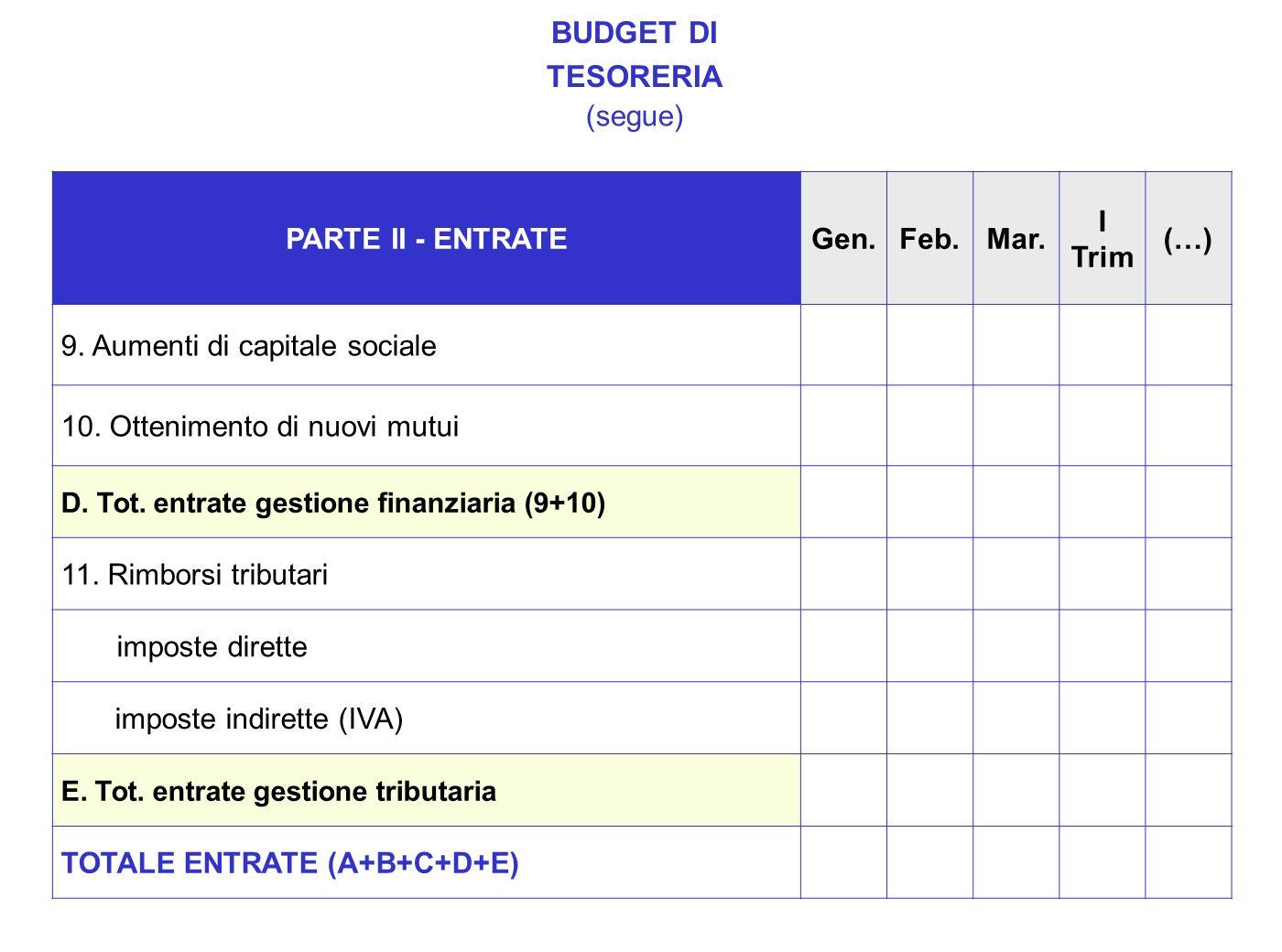 PARTE II - ENTRATEGen.Feb.Mar. I Trim (…) 9. Aumenti di capitale sociale 10. Ottenimento di nuovi mutui D. Tot. entrate gestione finanziaria (9+10) 11