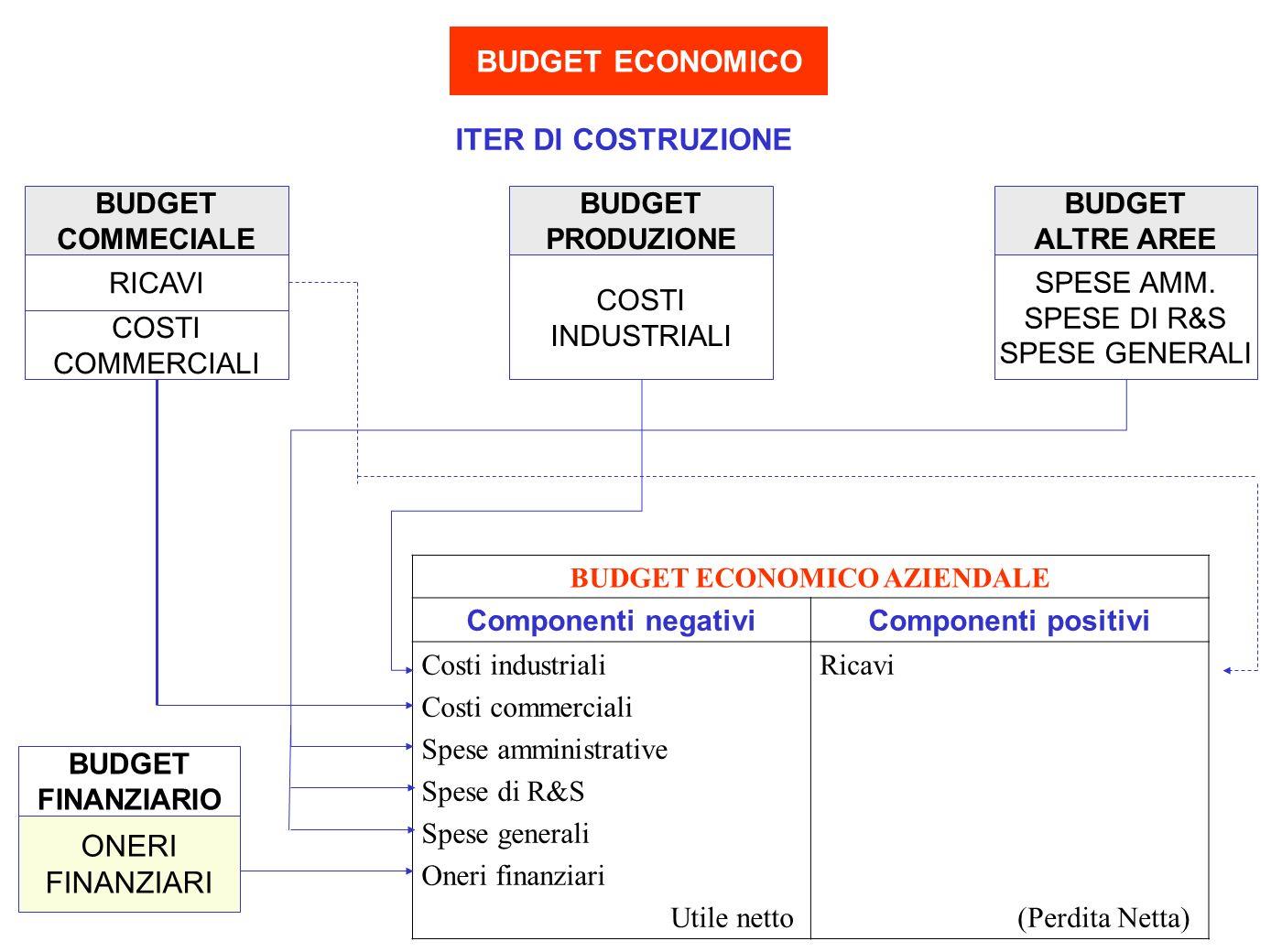 BUDGET ECONOMICO BUDGET ECONOMICO AZIENDALE Componenti negativiComponenti positivi Costi industriali Costi commerciali Spese amministrative Spese di R