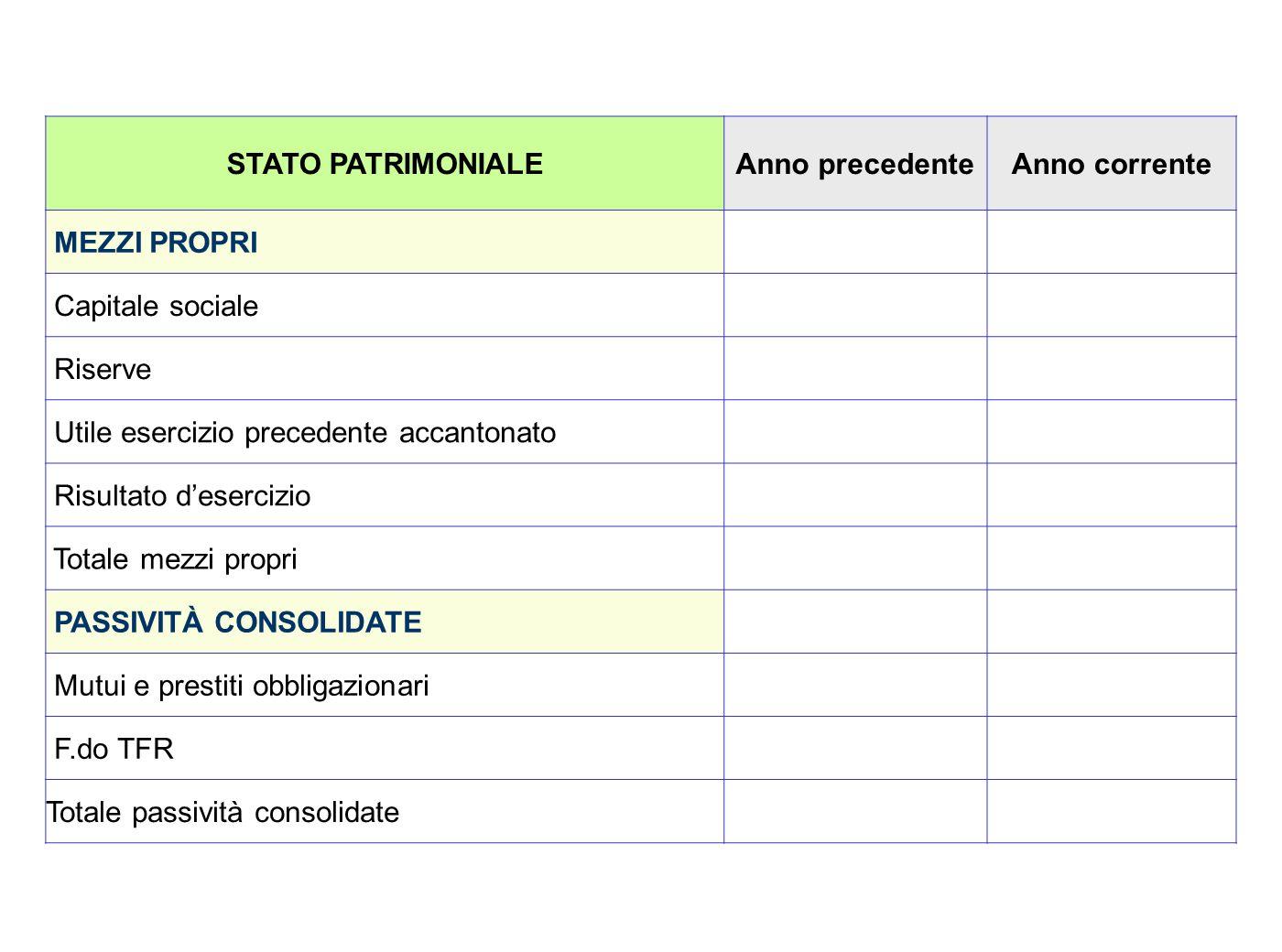 STATO PATRIMONIALEAnno precedenteAnno corrente MEZZI PROPRI Capitale sociale Riserve Utile esercizio precedente accantonato Risultato desercizio Total