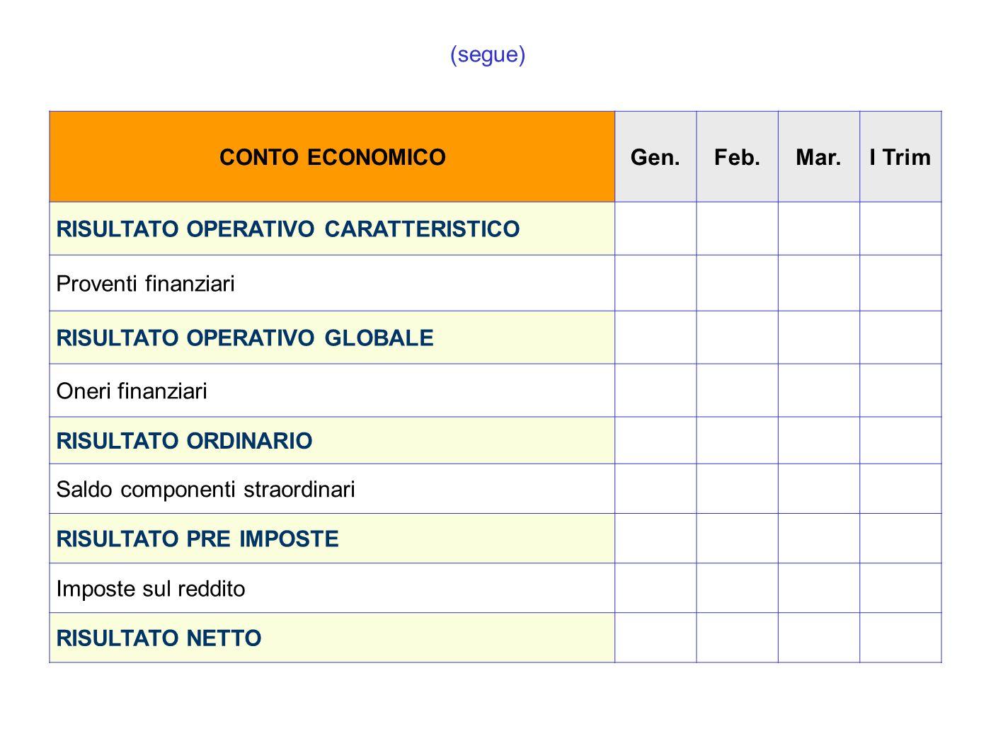 (segue) CONTO ECONOMICOGen.Feb.Mar.I Trim RISULTATO OPERATIVO CARATTERISTICO Proventi finanziari RISULTATO OPERATIVO GLOBALE Oneri finanziari RISULTAT