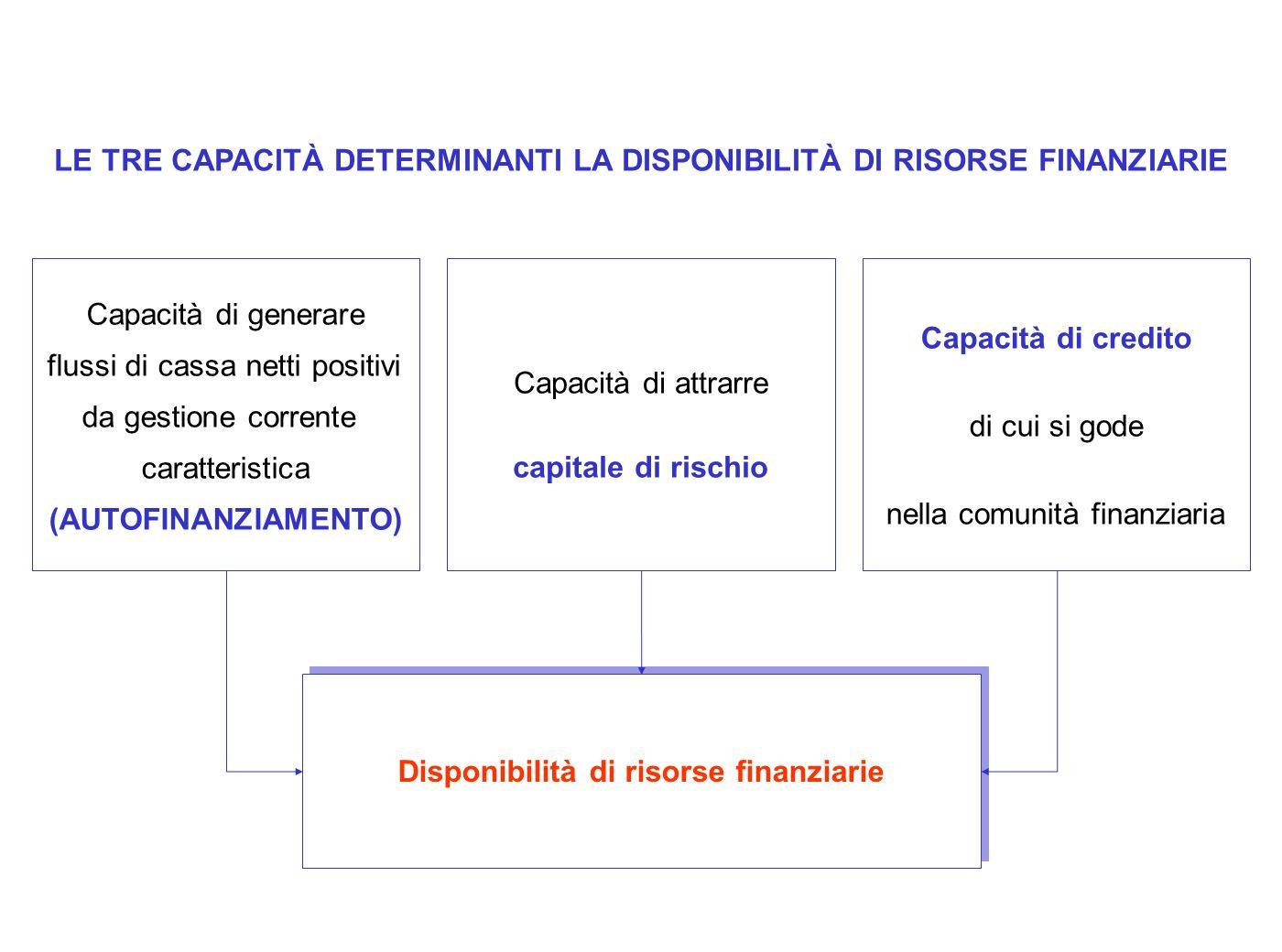 LE TRE CAPACITÀ DETERMINANTI LA DISPONIBILITÀ DI RISORSE FINANZIARIE Capacità di generare flussi di cassa netti positivi da gestione corrente caratter