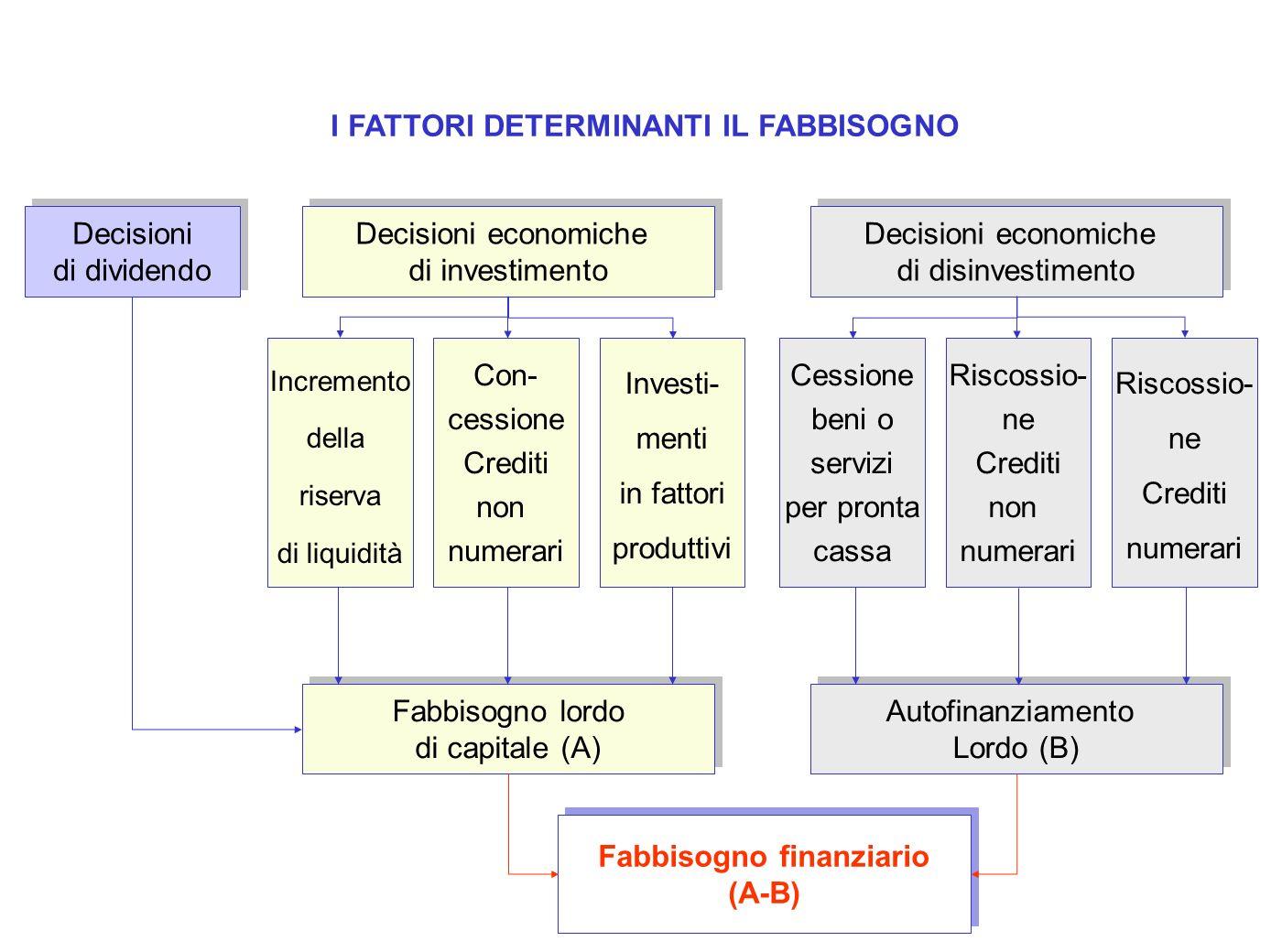 Decisioni economiche di investimento Decisioni economiche di investimento Decisioni economiche di disinvestimento Decisioni economiche di disinvestime