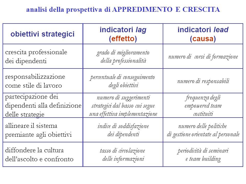 analisi della prospettiva di APPREDIMENTO E CRESCITA obiettivi strategici indicatori lag (effetto) indicatori lead (causa) crescita professionale dei