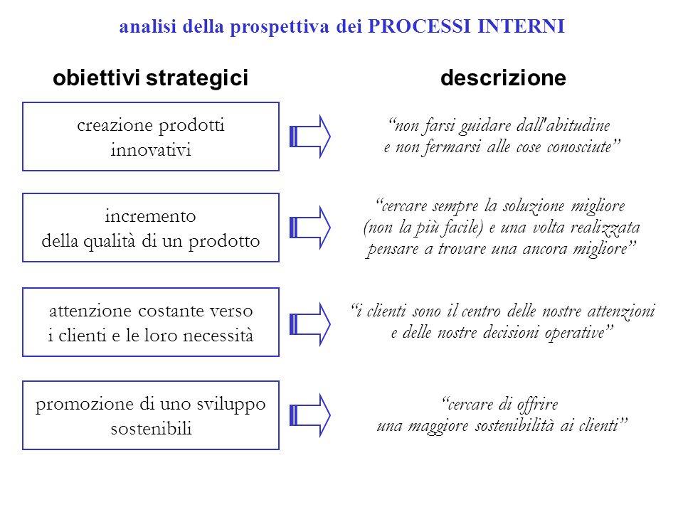 analisi della prospettiva dei PROCESSI INTERNI creazione prodotti innovativi incremento della qualità di un prodotto attenzione costante verso i clien