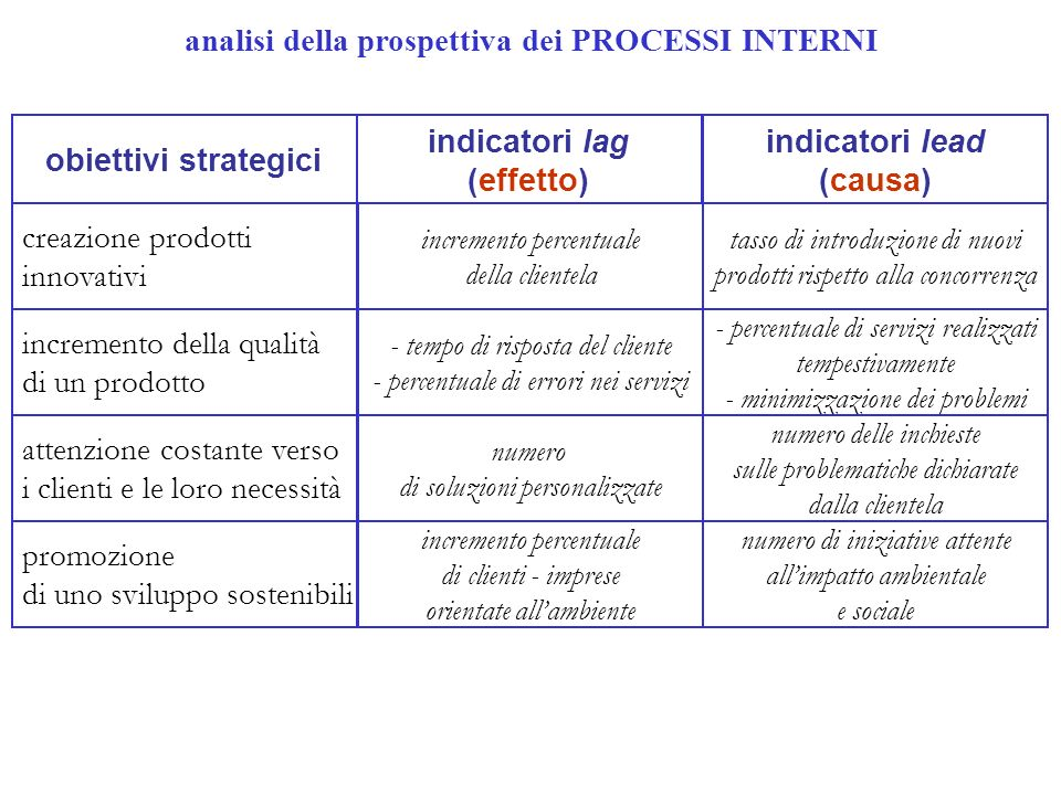 analisi della prospettiva dei PROCESSI INTERNI obiettivi strategici indicatori lag (effetto) indicatori lead (causa) creazione prodotti innovativi inc